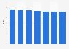 Markenbekanntheit von Blue Star für Haushalts-/Reinigungsmittel in Österreich bis '18