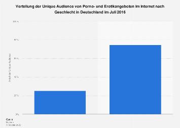 Verteilung der Nutzer von Porno- und Erotikangeboten im Internet nach Geschlecht 2016