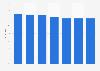 Markenbekanntheit von Palmolive für Haushalts-/Reinigungsmittel in Österreich bis '18