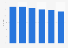 Markenbekanntheit von DanKlorix für Haushalts-/Reinigungsmittel in Österreich bis '18
