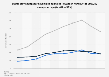 Expenditures on digital daily newspaper advertising in Sweden 2011-2016