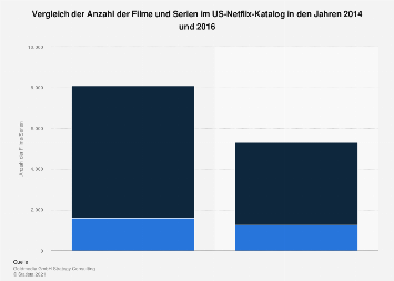 Vergleich der Filme und Serien im US-Netflix-Katalog 2014 und 2016