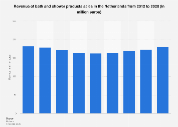 Turnover bath and shower products sales in the Netherlands 2012-2018