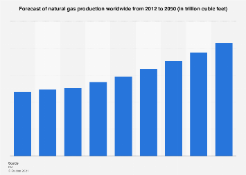 Global natural gas production forecast 2012-2050