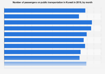 Number of public transportation passengers in Kuwait by month 2015