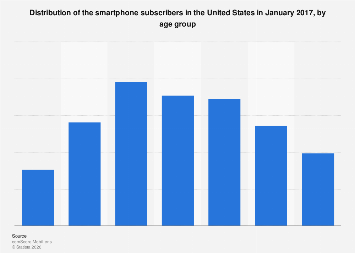 Distribution smartphone subscribers in the United States in 2017, by age group