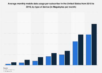 Mobile data usage per subscriber in the United States 2010-2016, by type of device
