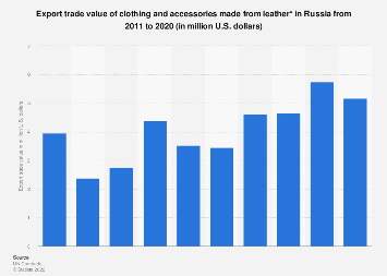 russian export import 2011 Enterprises licensed to export products to the russian federation  import is  approved: fish  since 09022011, direction: фс-ас-4/1346 from 09022011 9.