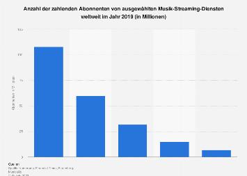 Anzahl der zahlenden Abonnenten von Musik-Streaming-Diensten weltweit 2017