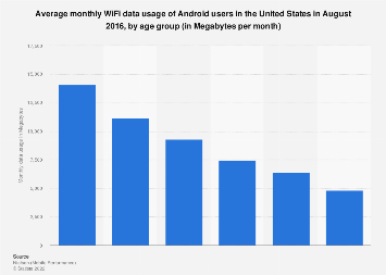 Monthly WiFi data usage in the United States 2016, by age group