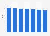 Markenbekanntheit von Rexona im Bereich Deomittel in Österreich bis 2018