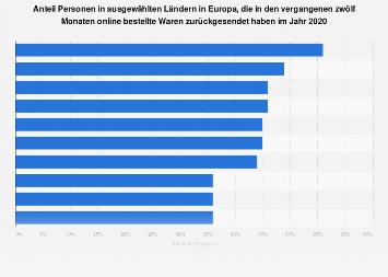 Umfrage zu Retouren von online bestellter Waren in Europa 2018