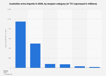 Arms imports to Australia 2018, by weapon category