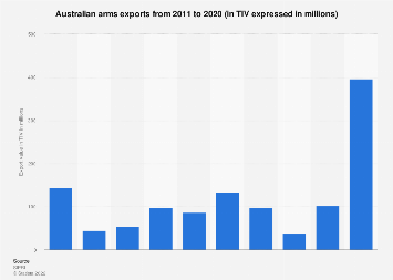 Arms exports from Australia 2009-2018