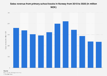 Sales revenue from primary school books in Norway 2010-2015
