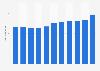 Average gross price of primary school books in Norway 2010-2015