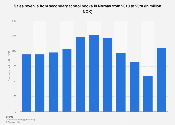 Sales revenue from secondary school books in Norway 2010-2015
