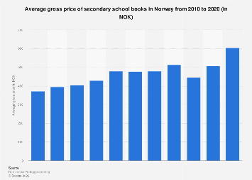 Average gross price of secondary school books in Norway 2010-2015