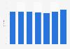 Markenbekanntheit von Syoss im Bereich Haarpflege in Österreich bis 2018