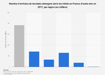 Arrivées de touristes étrangers dans les hôtels des régions d'outre-mer 2017