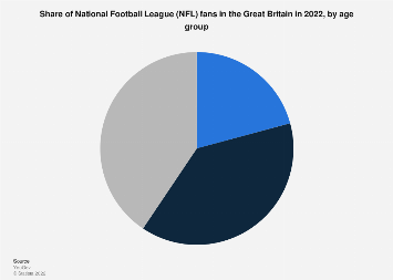 UK: distribution of National Football League fans in 2016, by age group
