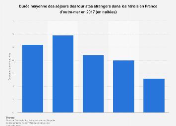 Durée des séjours hôteliers des touristes étrangers en France d'outre-mer 2016