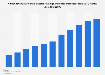Nando's Group Holdings revenues worldwide 2010-2018