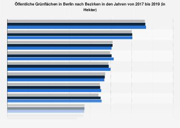 Öffentliche Grünflächen in Berlin nach Bezirken bis 2017