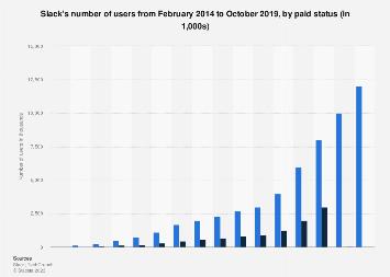 Slack: active vs paying user comparison, 2014-2019