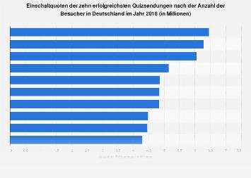 Einschaltquoten der erfolgreichsten Quizsendungen in Deutschland 2016