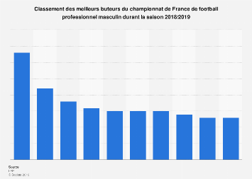 Classement des meilleurs buteurs de Ligue 1 2018/2019