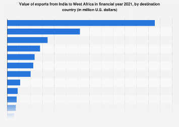 Value of Indian exports to west African countries 2019