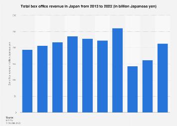 Box office gross revenue in Japan 2008-2017
