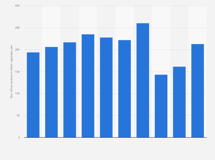 Japan: box office revenue 2018 | Statista