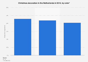 Christmas decoration in the Netherlands in 2016, by color