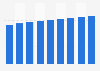 Real GDP of Oshawa, Ontario 2013-2021