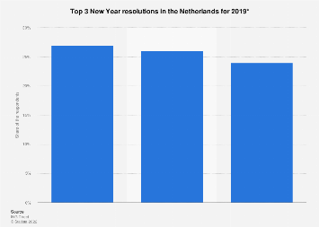 Top 3 New Year resolutions in the Netherlands for 2018