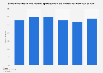 Individuals who visited a sports game in the Netherlands 2004-2015