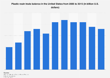 U.S. plastic resins trade balance 2005-2015