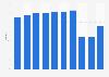 Guestroom occupancy rate in Japan 2013-2016