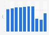 Occupancy rate of resort hotels in Japan 2013-2016