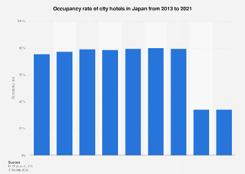 Occupancy rate of city hotels in Japan 2013-2016