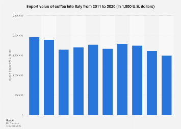Coffee import value into Italy 2011-2015