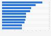 Leading global YouTube activities 2016