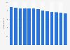 Anzahl der Apotheken in Berlin bis 2017