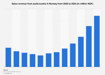 Sales revenue from audio books in Norway from 2009-2016