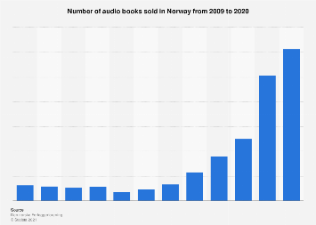 Number of audio books sold in Norway from 2009-2016
