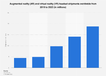 Global augmented and virtual reality headset shipment forecast 2016-2022