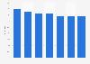 Konsum von Riegeln der Marke Balisto in Österreich bis 2018
