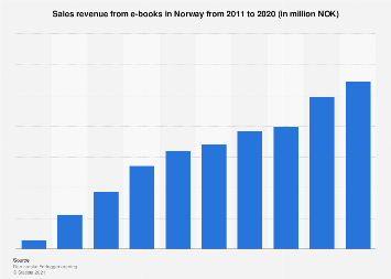 Sales revenue from e-books in Norway from 2011-2016